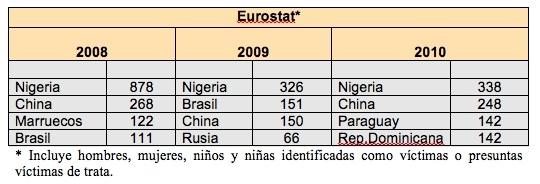 Tabla Eurostat